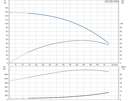 SQ 3-95 N Performance Curve