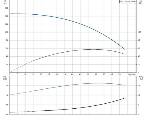 SQ 3-105 N Performance Curve