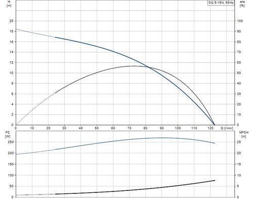 SQ 5-15 N Performance Curve