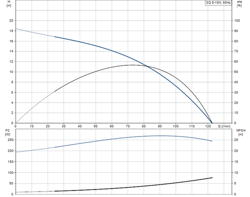 SQ 5-15 N Performance Curve