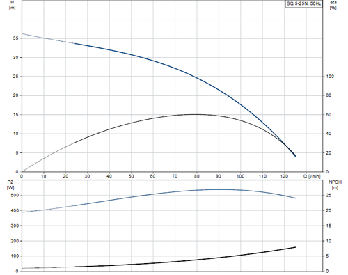 SQ 5-25 N Performance Curve