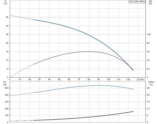 SQ 5-25 N Performance Curve