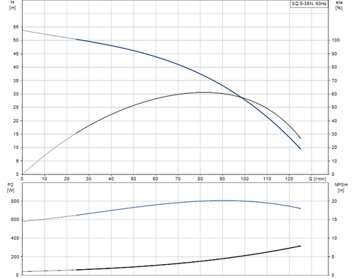 SQ 5-35 N Performance Curve