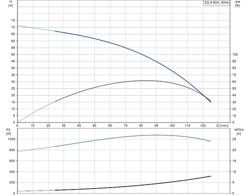 SQ 5-50 N Performance Curve