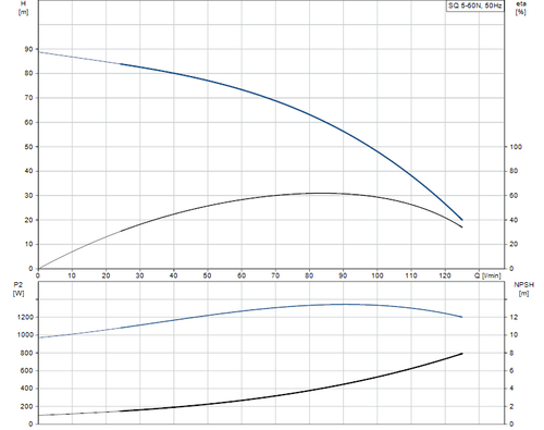 SQ 5-60 N Performance Curve