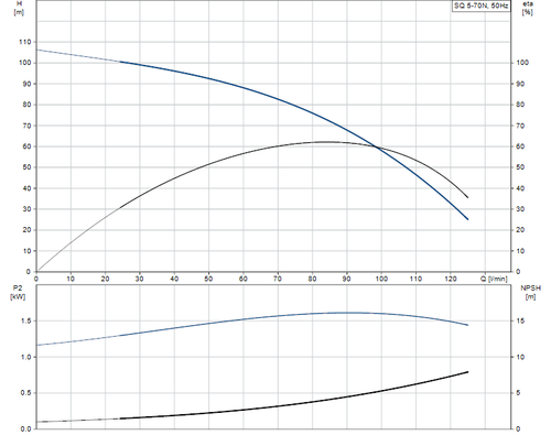 SQ 5-70 N Performance Curve
