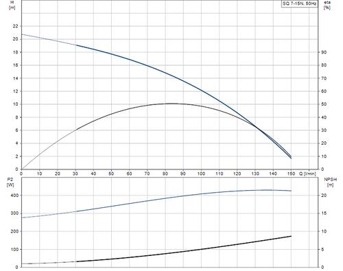 SQ 7-15 N Performance Curve