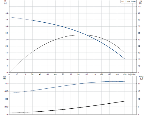 SQ 7-30 N Performance Curve