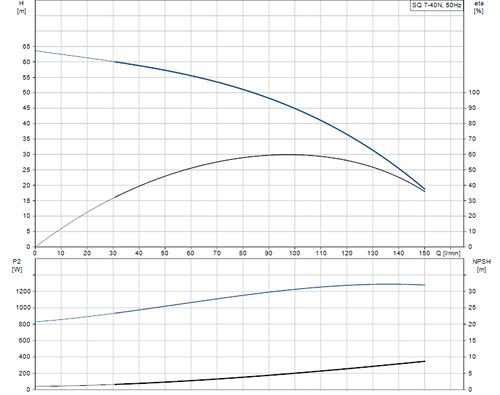 SQ 7-40 N Performance Curve