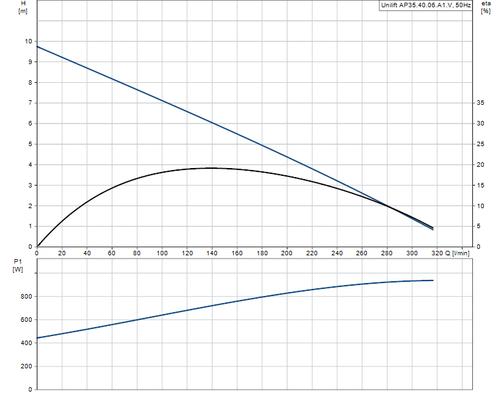 AP35.40.06.A1V Performance Curve