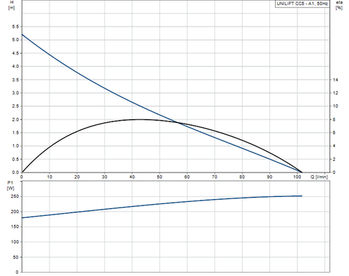 UNILIFT CC5 - A1 Performance Curve