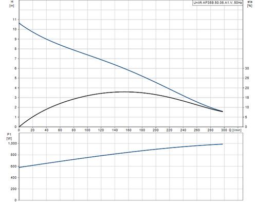 UNILIFT AP35B.50.06.A1V Performance Curve