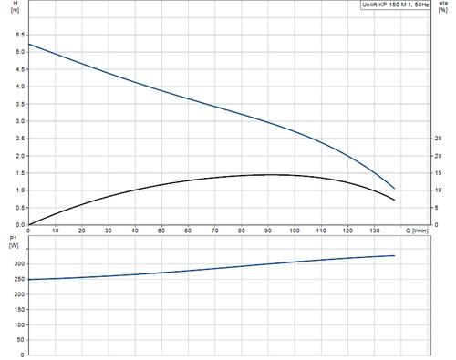 UNILIFT KP150-M-1 Performance Curve