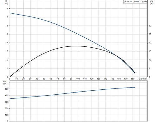 UNILIFT KP250-M-1 Performance Curve