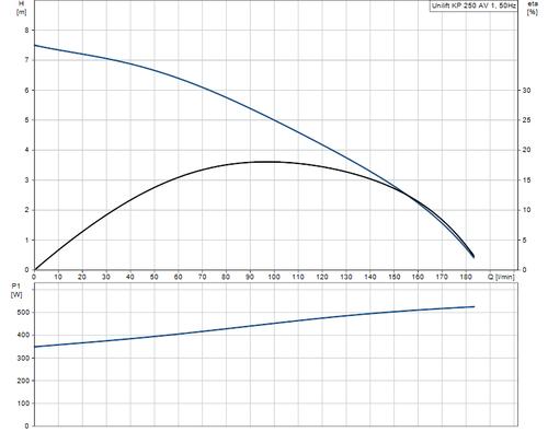 UNILIFT KP250-AV-1 Performance Curve