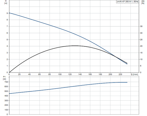 UNILIFT KP350-M-1 Performance Curve