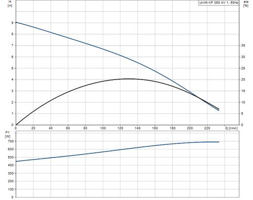 UNILIFT KP350-AV-1 Performance Curve