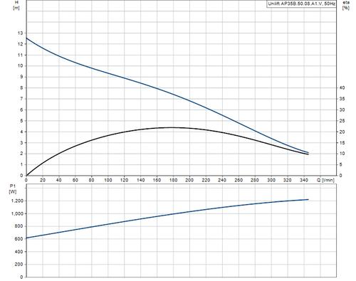 UNILIFT AP35B.50.08.A1V Performance Curve