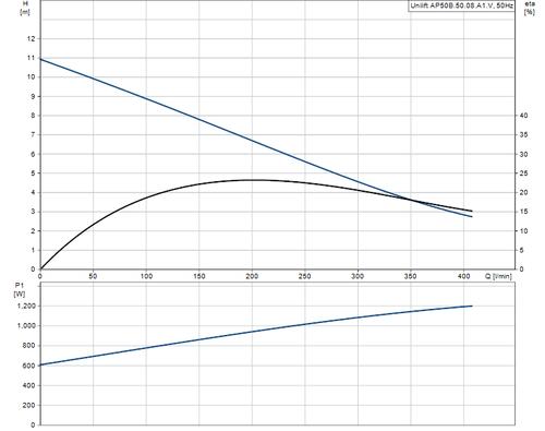 UNILIFT AP50B.50.08.A1V Performance Curve