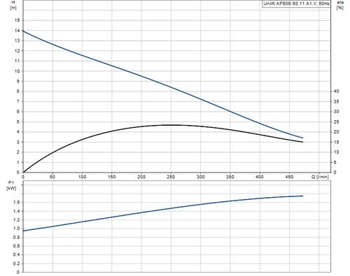UNILIFT AP50B.50.11.A1V Performance Curve
