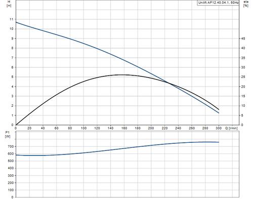 UNILIFT AP12.40.04.1 Performance Curve