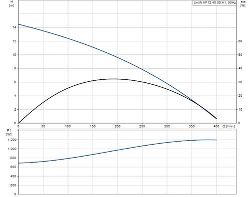 UNILIFT AP12.40.08.A1 Performance Curve