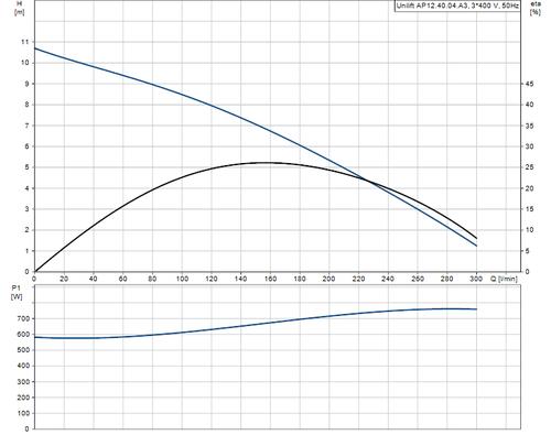 UNILIFT AP12.40.04.A3 Performance Curve