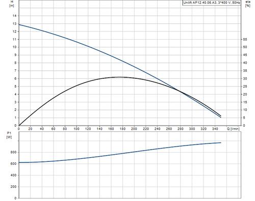 UNILIFT AP12.40.06.A3 Performance Curve