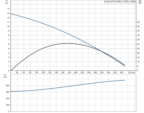 UNILIFT AP12.40.06.3 Performance Curve