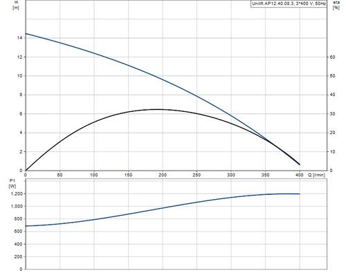 UNILIFT AP12.40.08.3 Performance Curve