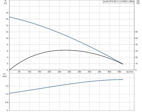 UNILIFT AP12.50.11.3 Performance Curve