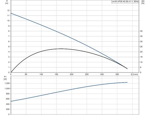UNILIFT AP35.40.08.A1V Performance Curve