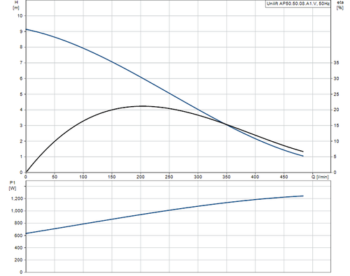 UNILIFT AP50.50.08.A1V Performance Curve