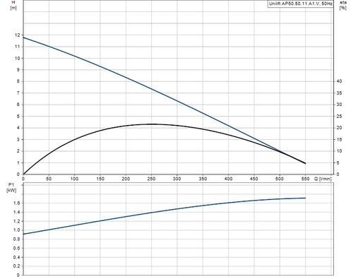 UNILIFT AP50.50.11.A1 Performance Curve