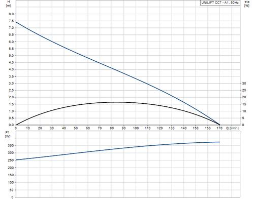 UNILIFT CC7 - A1 Performance Curve