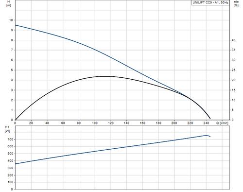 UNILIFT CC9 - A1 Performance Curve