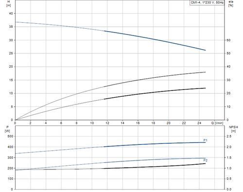 CM-SP Horizontal CM1-4 Performance Curve