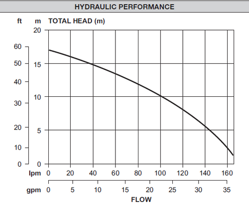 XF171 Performance Curve