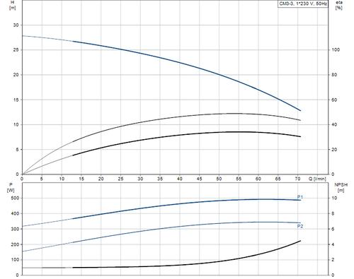 CM3-3L Performance Curve