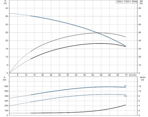 CM3-4L Performance Curve