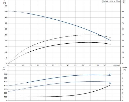 CM3-5L Performance Curve