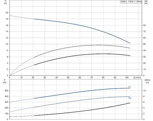 CM5-2L Performance Curve