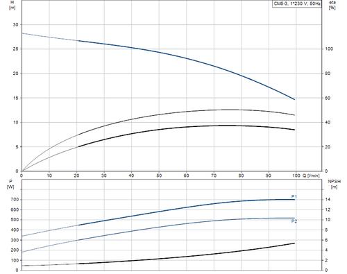 CM5-3L  Performance Curve