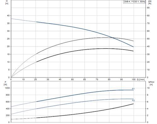 CM5-4L Performance Curve