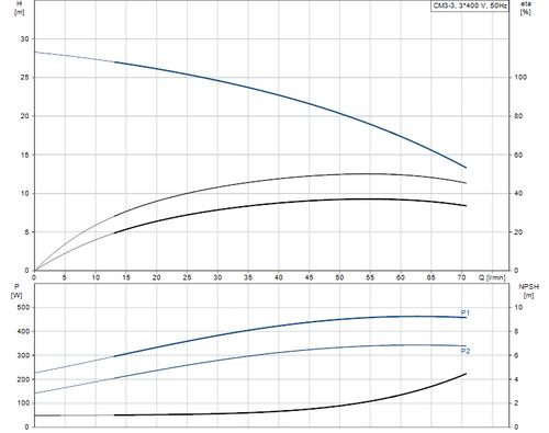 CM 3-3 Performance Curve