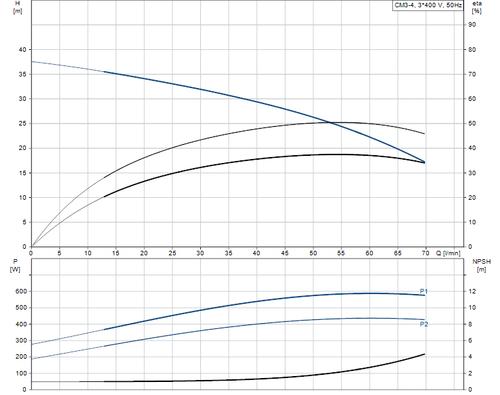 CM-A CM 3-4 Performance Curve