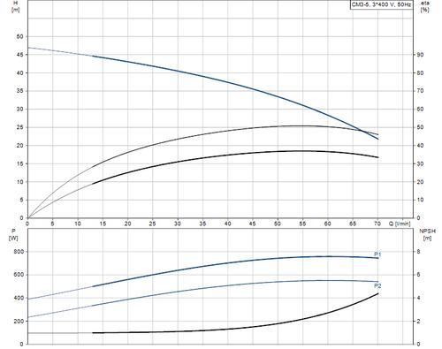 CM-A CM 3-5  Performance Curve