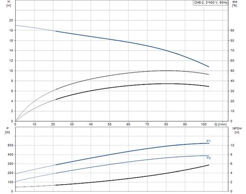 CM-A CM 5-2 Performance Curve