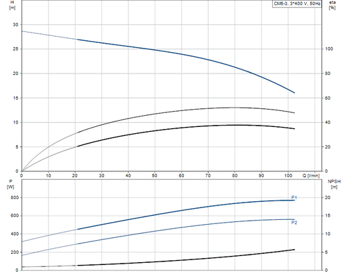 CM-A CM 5-3 Performance Curve