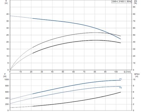 CM-A CM 5-4 Performance Curve